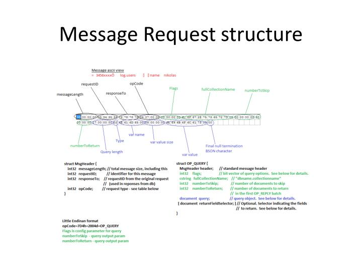 Message Request structure