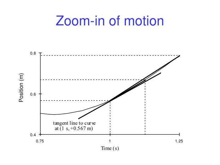 Zoom-in of motion