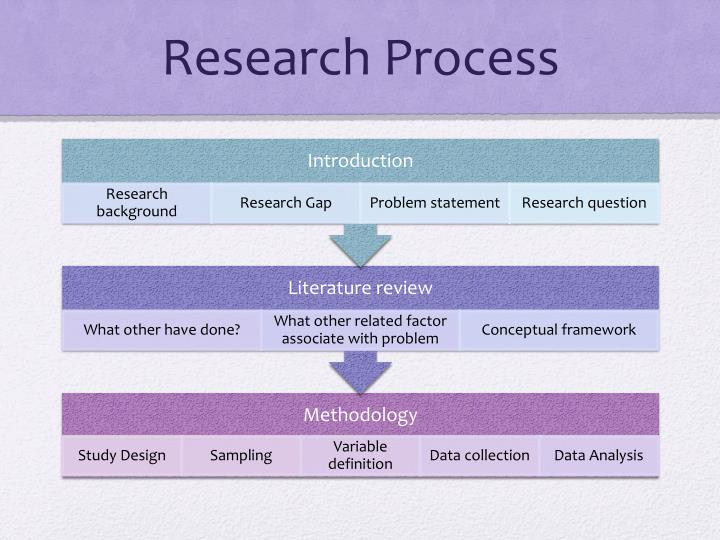 statement of research gap As with all research, it is important to formulate questions that need further investigation and identify gaps in the literature that must be researched.