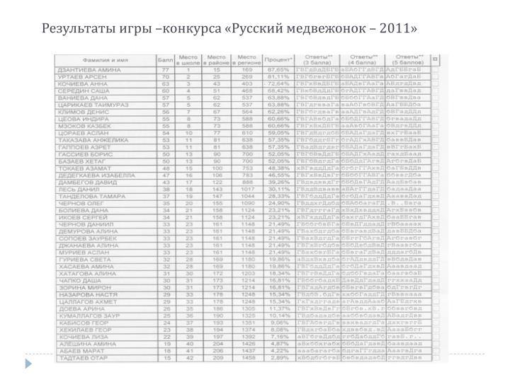 Результаты игры –конкурса «Русский медвежонок – 2011»