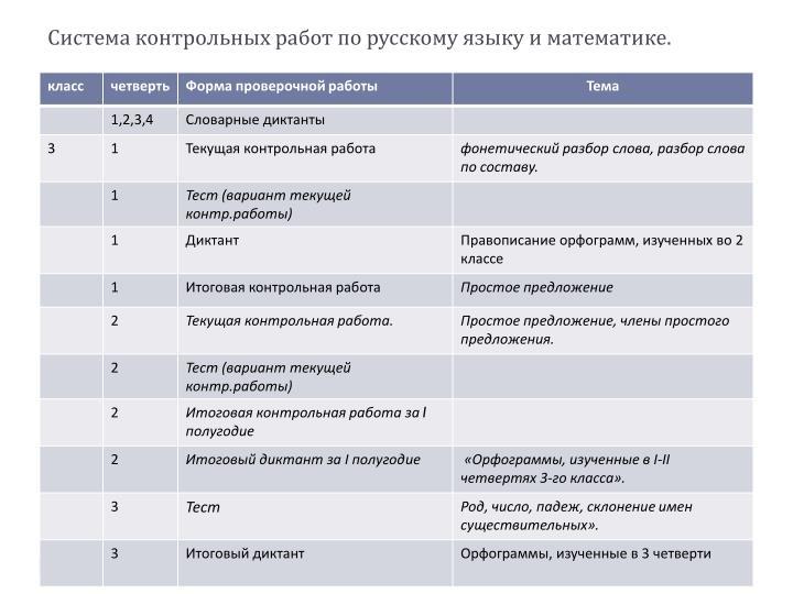Система контрольных работ по русскому языку и математике.