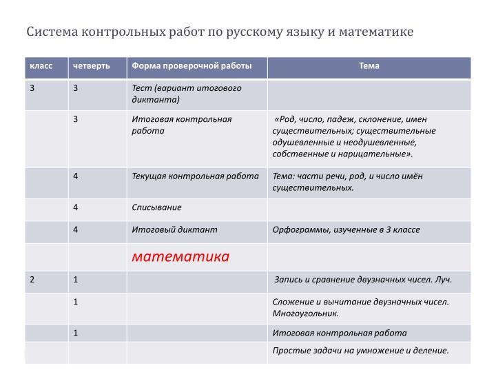 Система контрольных работ по русскому языку и математике