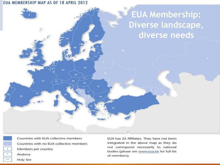EUA Membership: Diverse landscape, diverse needs
