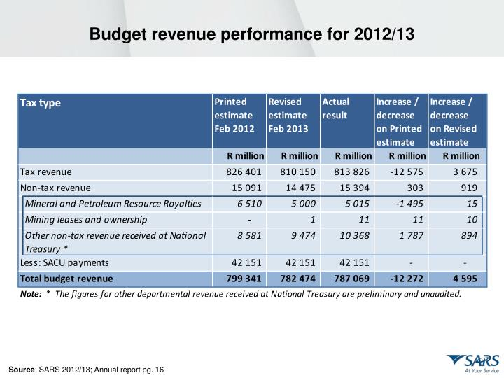 Budget revenue performance for 2012/13