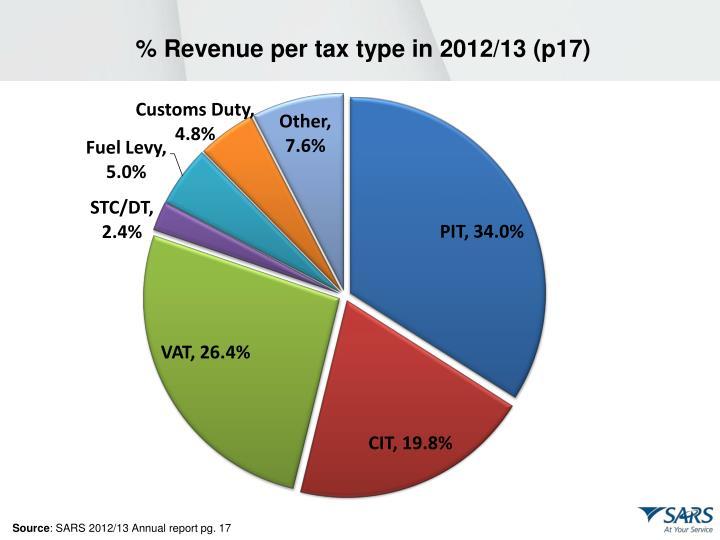 % Revenue per