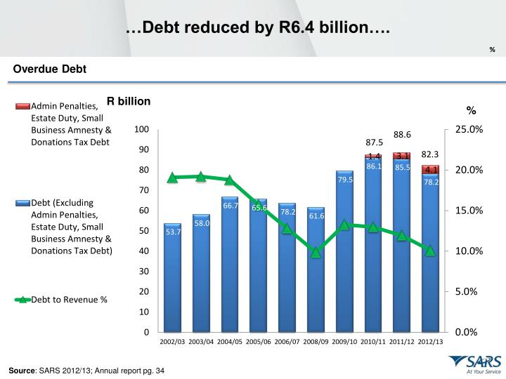 …Debt reduced by R6.4 billion….