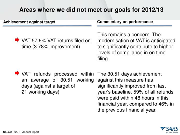 Areas where we did not meet our goals for