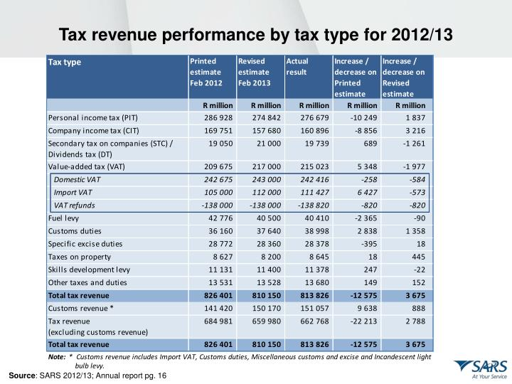 Tax revenue performance by tax type for 2012/13