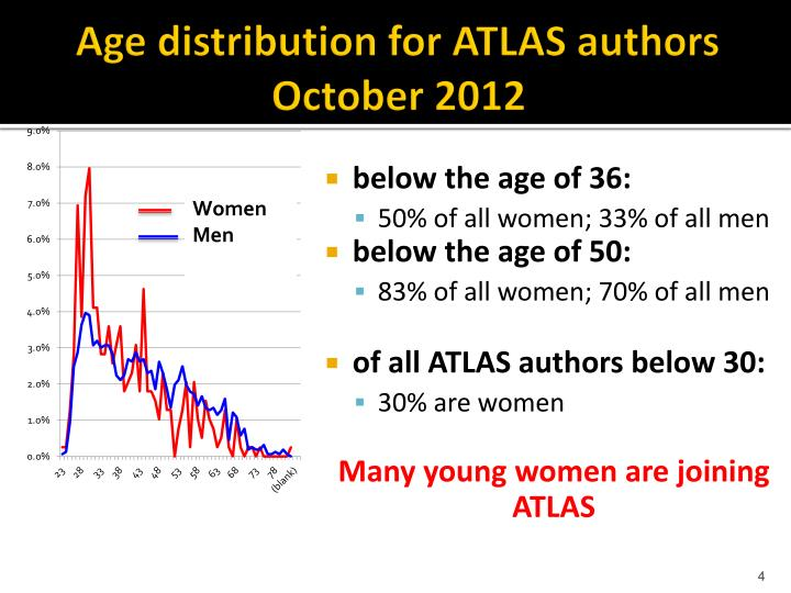 Age distribution for ATLAS authors