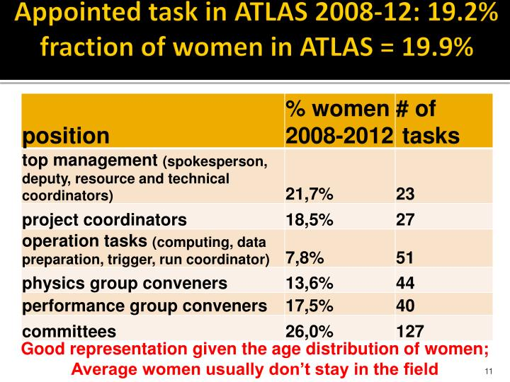 Appointed task in ATLAS 2008-12: 19.2%