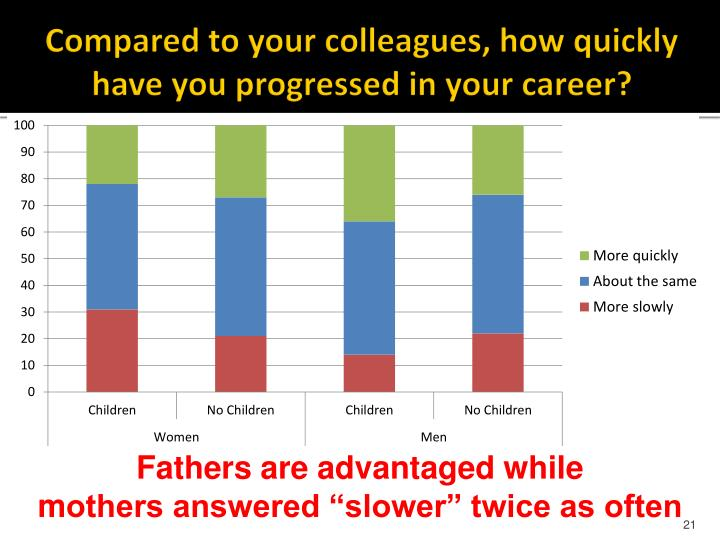 Compared to your colleagues, how quickly have you progressed in your career?