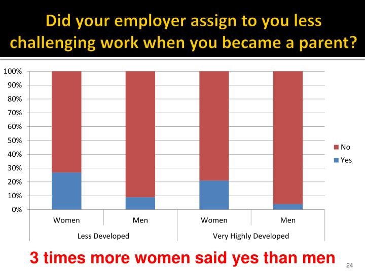 Did your employer assign to you less
