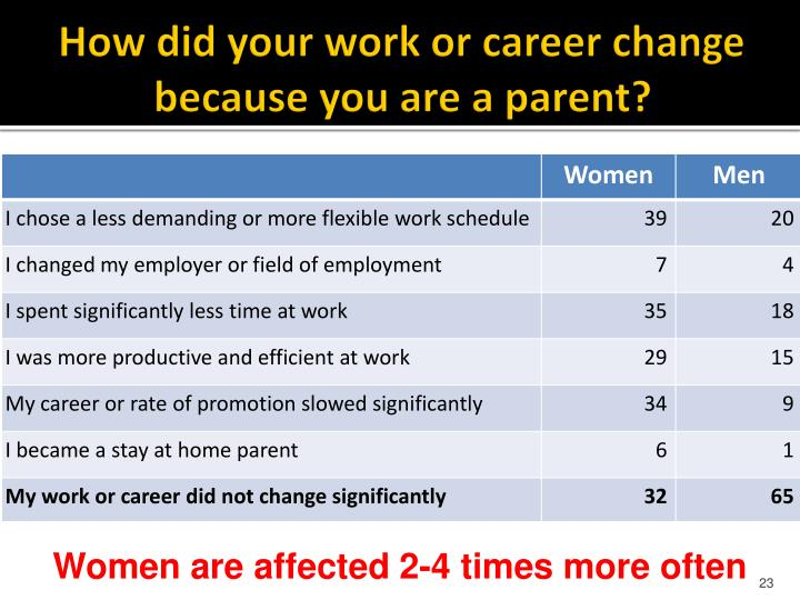 How did your work or career change because you are a parent?