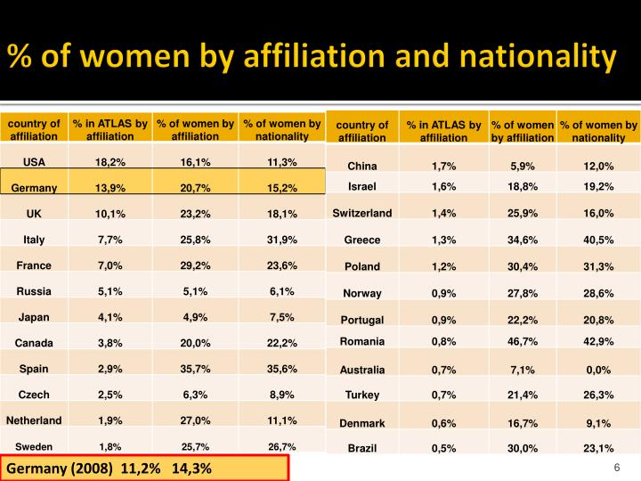 % of women by affiliation and nationality