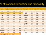 of women by affiliation and nationality