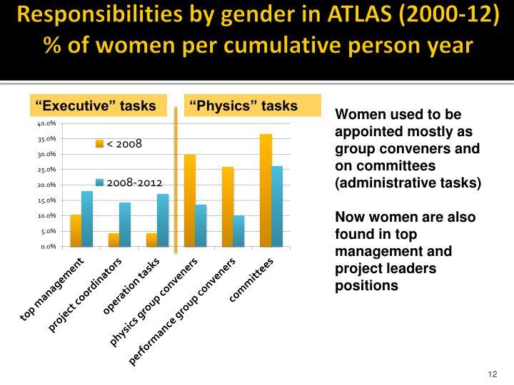 Responsibilities by gender in ATLAS (2000-12)
