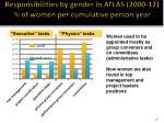 responsibilities by gender in atlas 2000 12 of women per cumulative person year