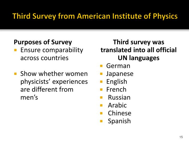 Third Survey from American Institute of Physics