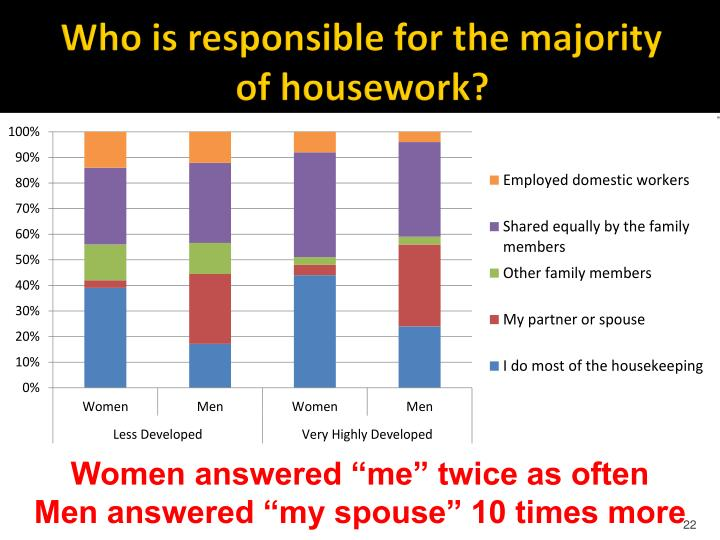 Who is responsible for the majority of housework?
