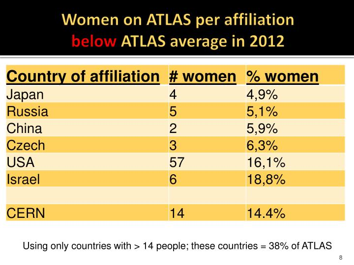 Women on ATLAS per affiliation