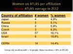 women on atlas per affiliation below atlas average in 2012