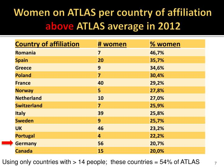 Women on ATLAS per country of