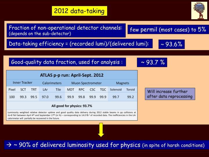 2012 data-taking