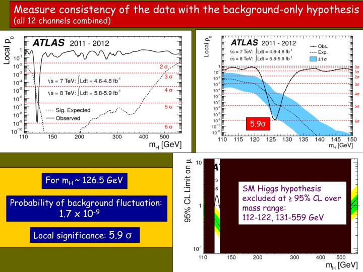 Measure consistency of the data with the background-only hypothesis