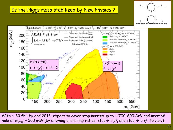 Is the Higgs mass stabilized by New Physics ?