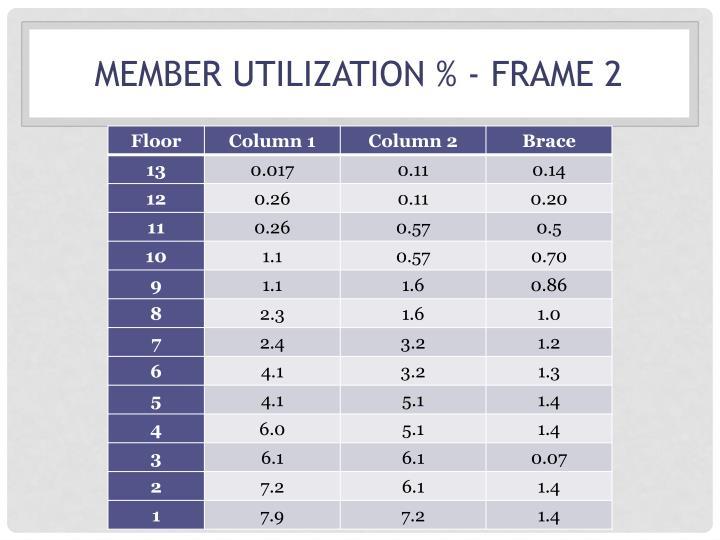 Member Utilization % - Frame 2