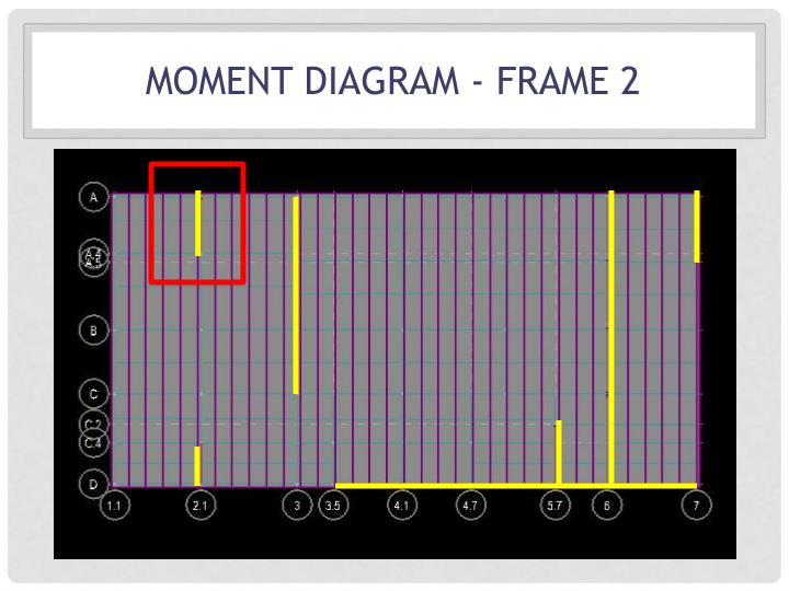 Moment Diagram - frame 2