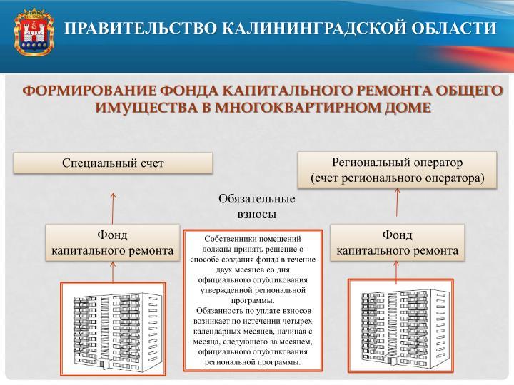 Формирование фонда капитального ремонта общего имущества в многоквартирном доме