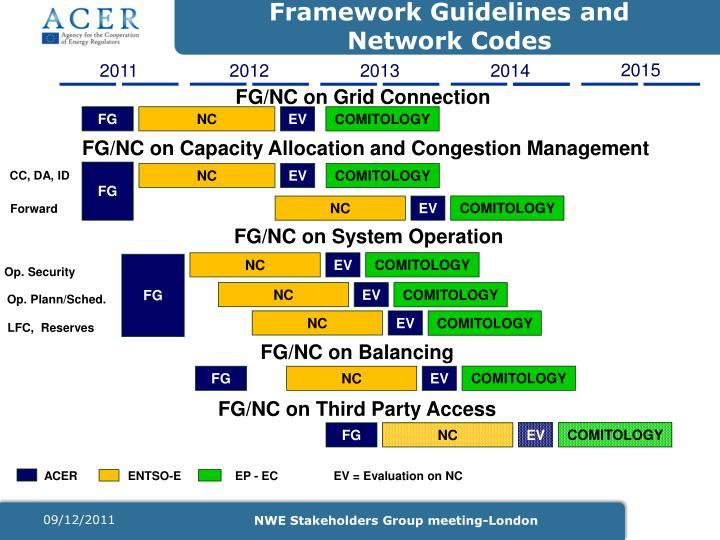 Framework Guidelines and Network Codes