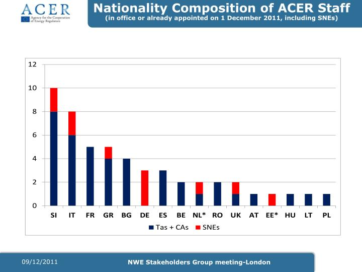 Nationality Composition of ACER