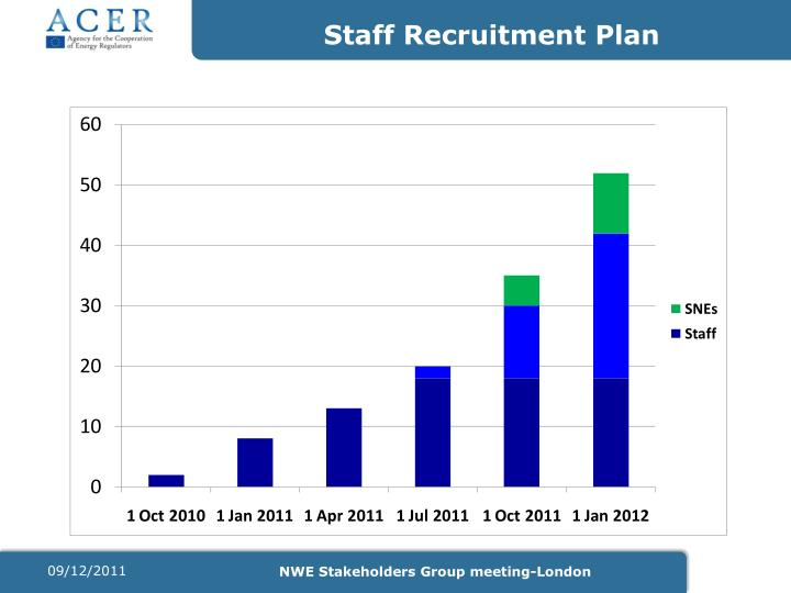 Staff Recruitment Plan