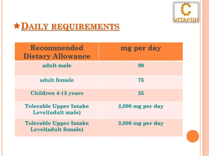 Daily requirements