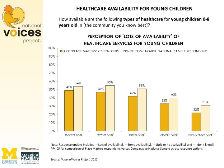 HEALTHCARE AVAILABILITY FOR YOUNG CHILDREN