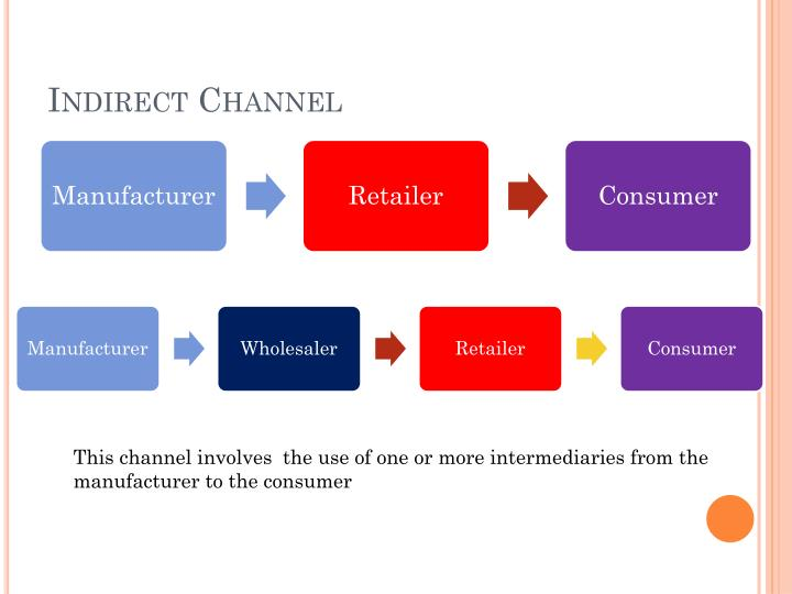 Indirect Channel
