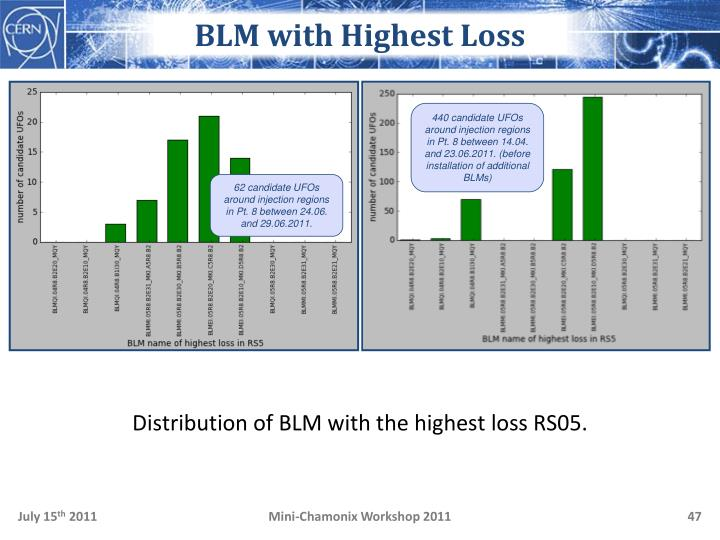 BLM with Highest Loss