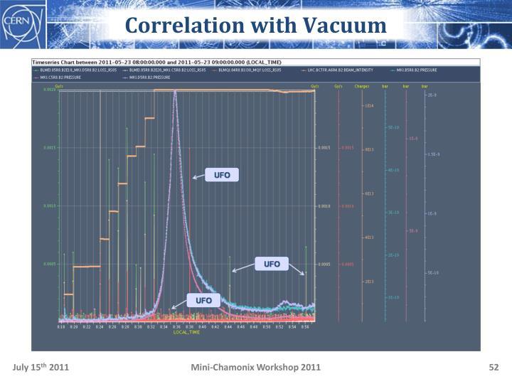 Correlation with Vacuum