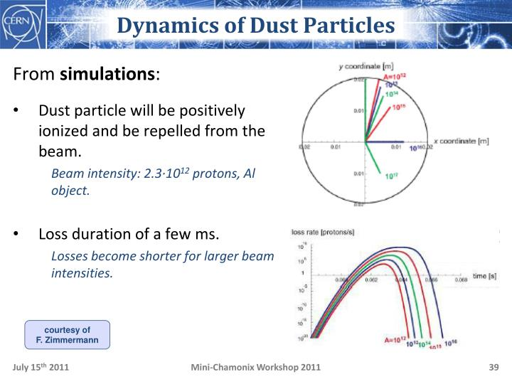 Dynamics of Dust Particles