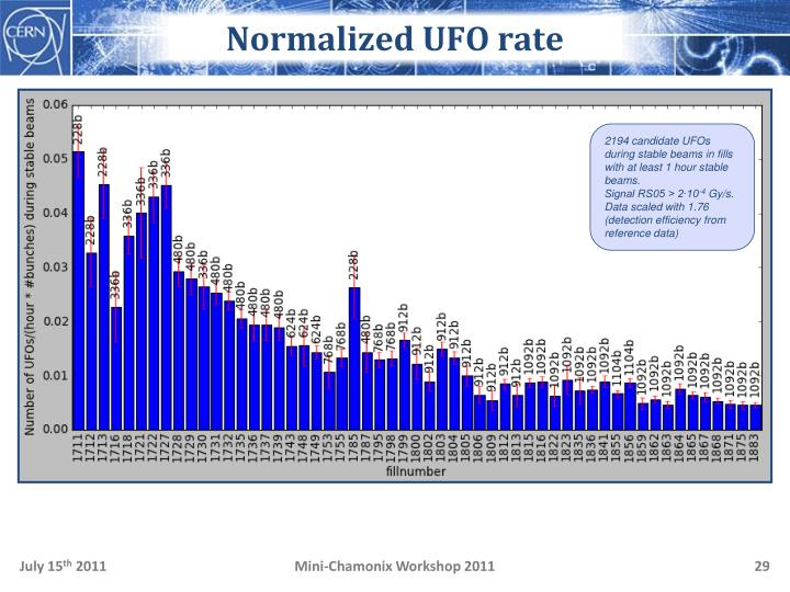 Normalized UFO rate