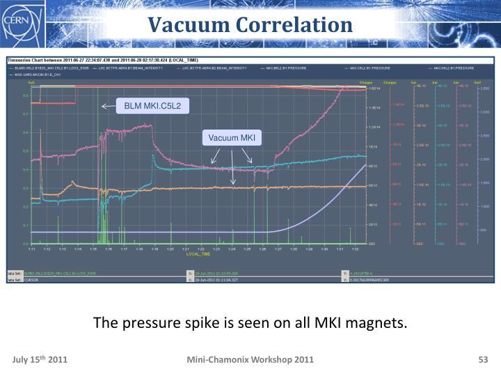 Vacuum Correlation