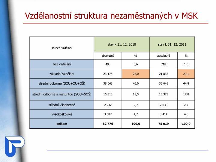 Vzdělanostní struktura nezaměstnaných v MSK