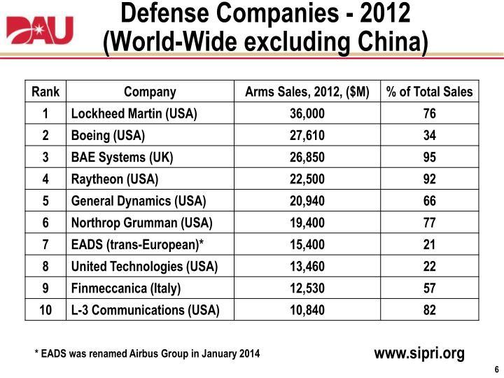 Defense Companies - 2012