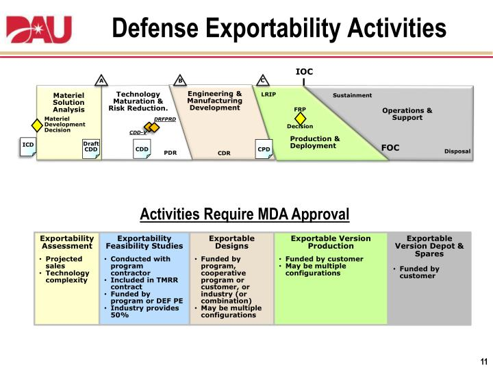 Defense Exportability Activities