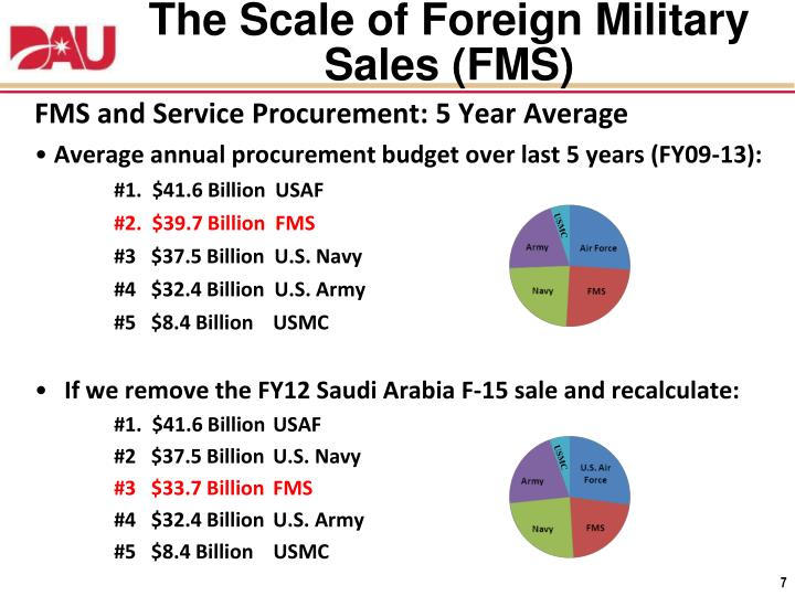 The Scale of Foreign Military Sales (FMS)