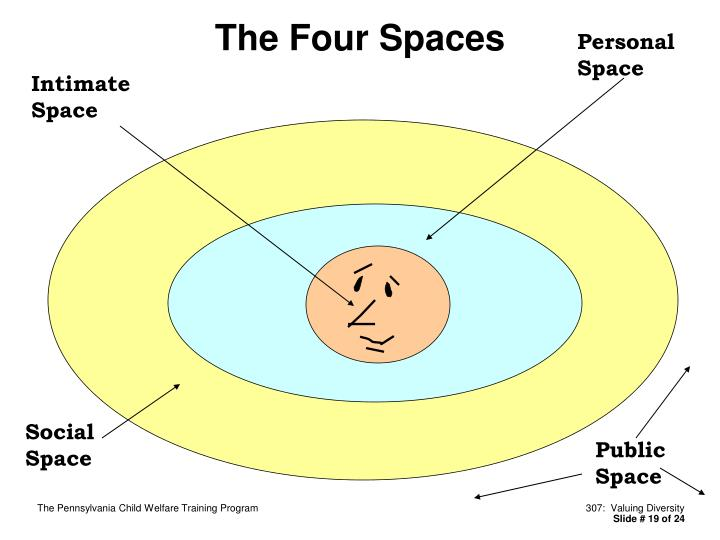 The Four Spaces