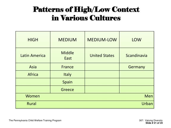Patterns of High/Low Context