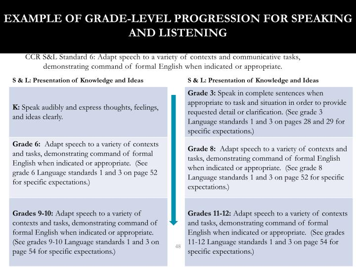 Example of Grade-Level Progression for Speaking and Listening